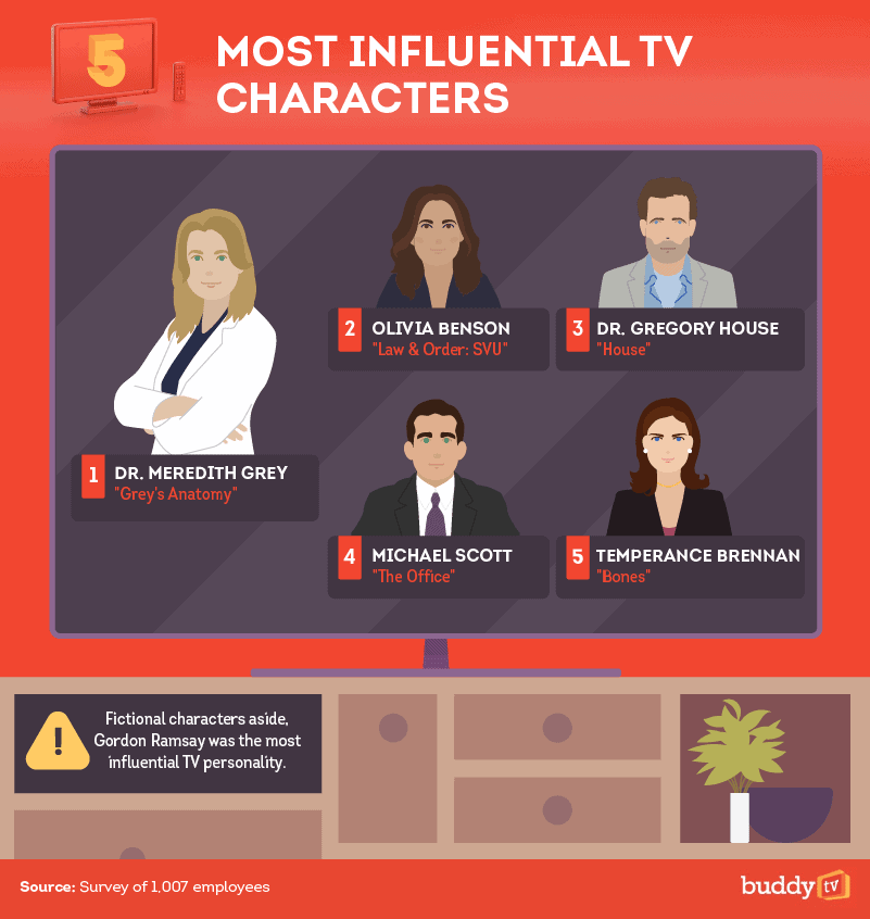 5 Most Influential TV Characters