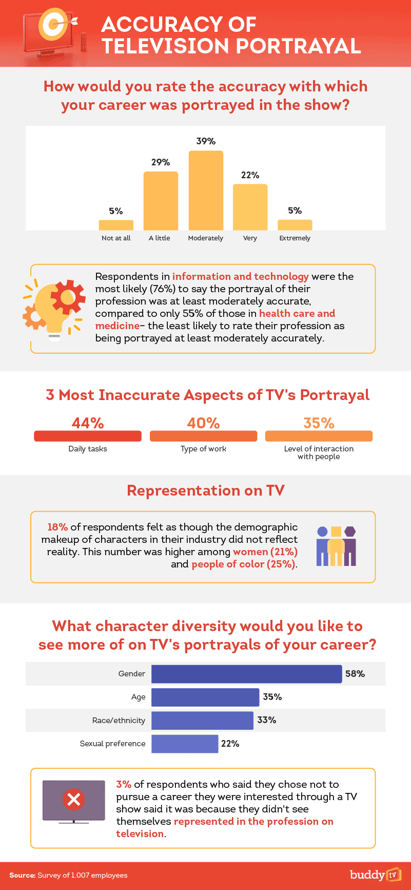 Accuracy of Television Portrayal